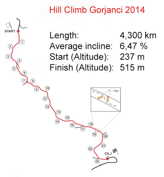 International Hill Climb Gorjanci 2014